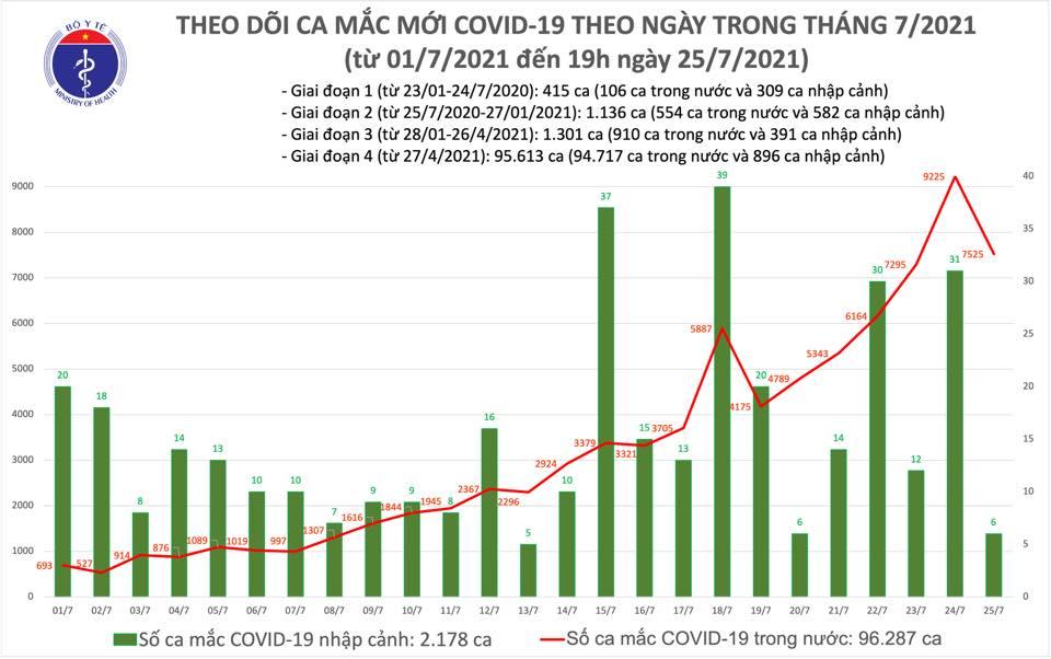 Ngày 25-7, thêm 7.531 ca mắc Covid-19 và 1.755 người khỏi bệnh - Ảnh 1.