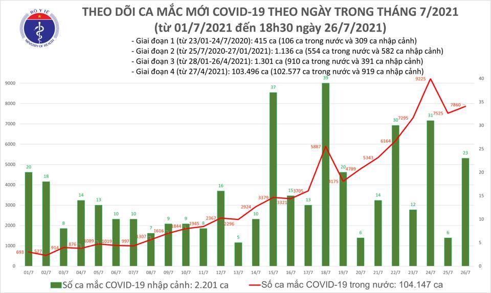 Ngày 26-7, thêm 7.882 ca mắc Covid-19 và 2.006 trường hợp khỏi bệnh - Ảnh 1.