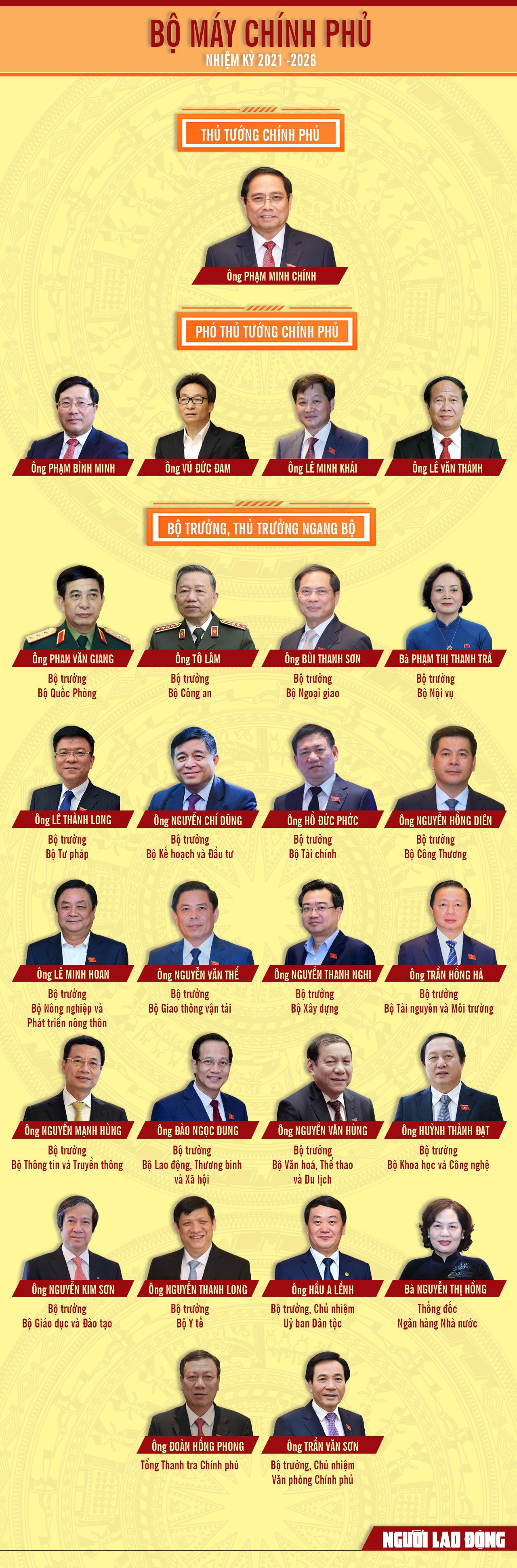 [Infographic] 27 thành viên Chính phủ nhiệm kỳ mới 2021-2026 - Ảnh 1.