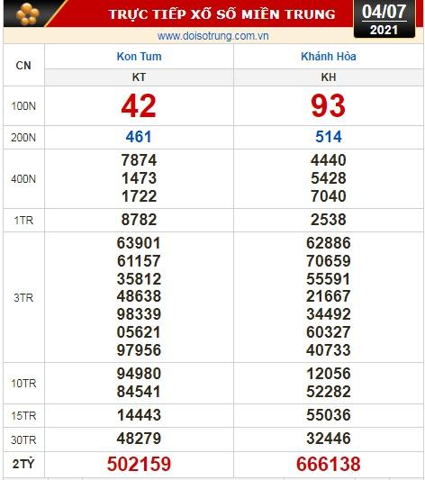 Kết quả xổ số hôm nay 4-7: Tiền Giang, Kiên Giang, Đà Lạt, Kon Tum, Khánh Hòa, Thái Bình - Ảnh 2.