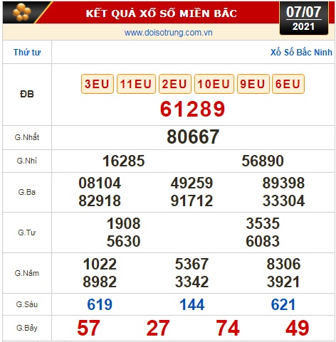 Kết quả xổ số hôm nay 7-7: Đồng Nai, Cần Thơ, Sóc Trăng, Đà Nẵng, Khánh Hòa, Bắc Ninh - Ảnh 2.