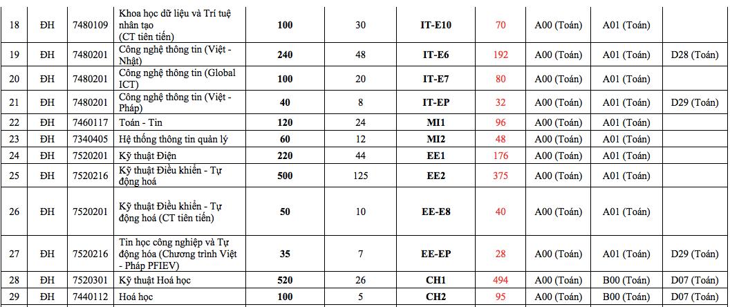 Trường ĐH Bách khoa Hà Nội công bố điểm sàn xét tuyển - Ảnh 2.