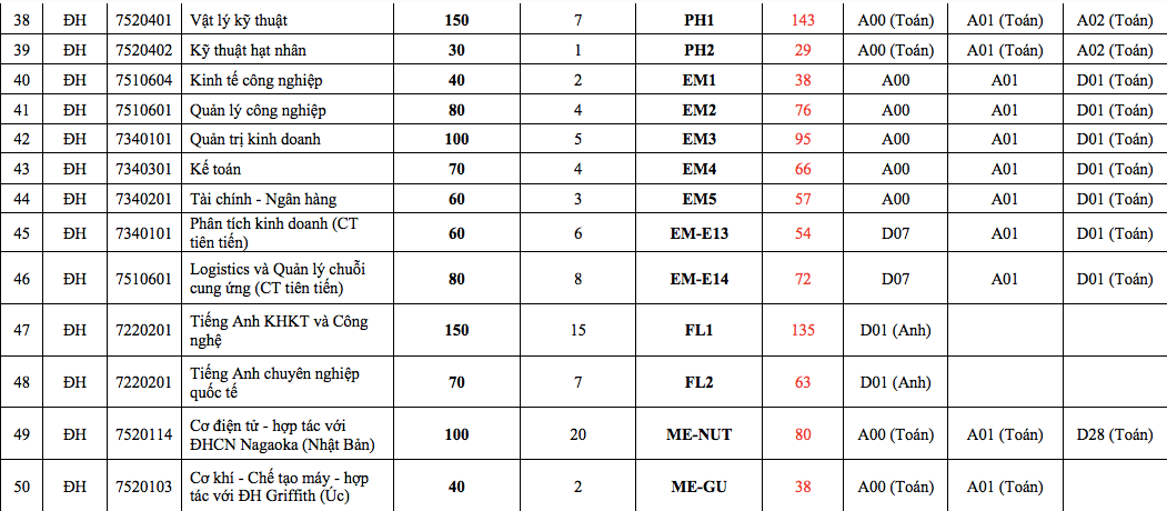 Trường ĐH Bách khoa Hà Nội công bố điểm sàn xét tuyển - Ảnh 4.