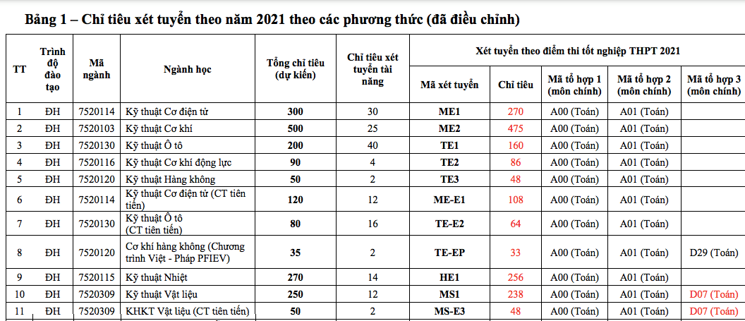 Trường ĐH Bách khoa Hà Nội công bố điểm sàn xét tuyển - Ảnh 1.