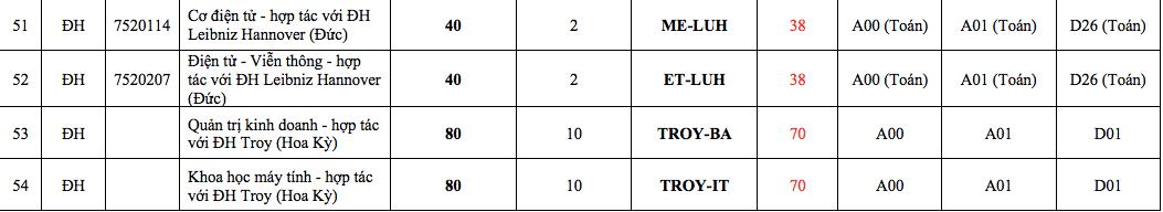 Trường ĐH Bách khoa Hà Nội công bố điểm sàn xét tuyển - Ảnh 5.
