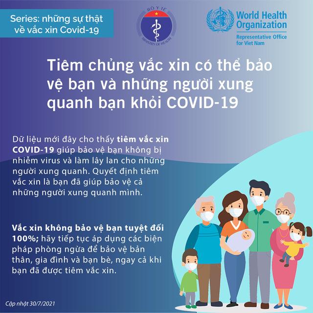 Những sự thật về vắc-xin Covid-19 - Ảnh 4.
