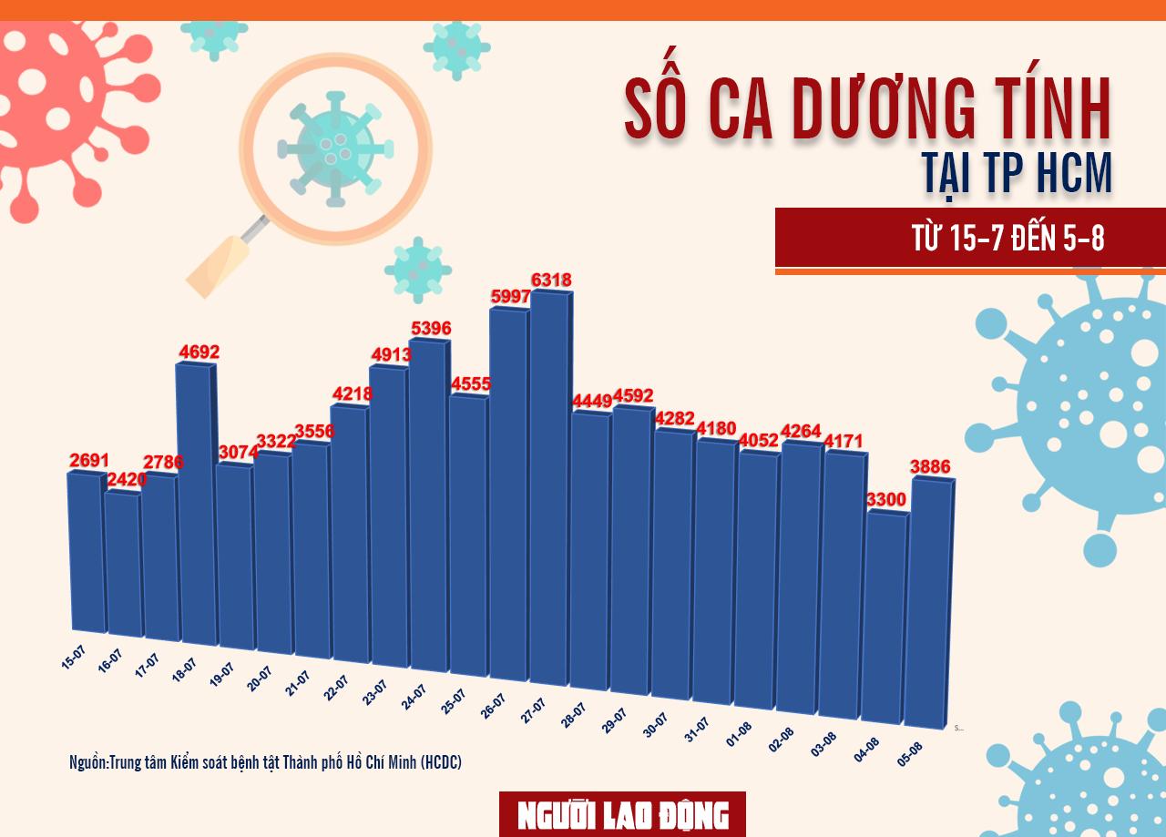 [Infographic] Số ca mắcCovid-19ở TP HCM đến ngày 5-8 - Ảnh 1.
