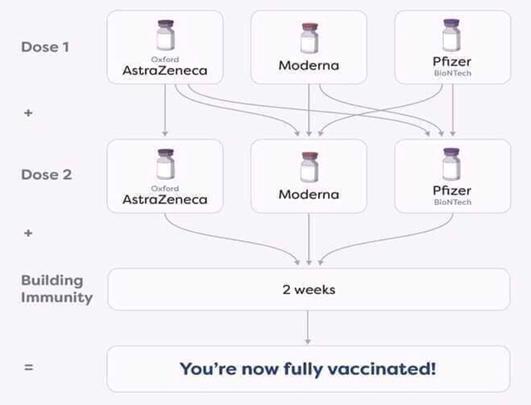 Hiểu đúng về tiêm phối hợp các loại vắc-xin - Ảnh 1.