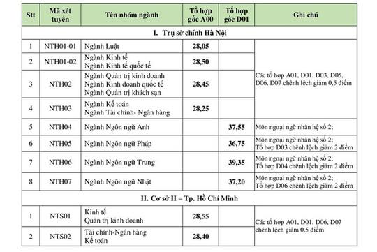 Điểm chuẩn ĐH Bách khoa Hà Nội, Kinh tế quốc dân, Ngoại thương, Học viện Ngân hàng - Ảnh 6.