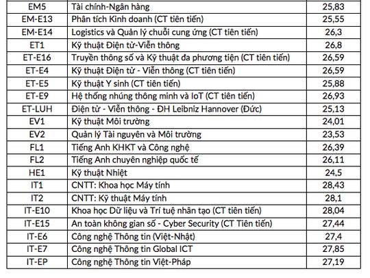 Điểm chuẩn ĐH Bách khoa Hà Nội, Kinh tế quốc dân, Ngoại thương, Học viện Ngân hàng - Ảnh 2.