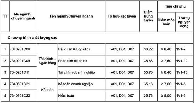 Điểm chuẩn Trường ĐH Luật Hà Nội, Học viện Tài Chính, Trường ĐH Thương mại - Ảnh 2.