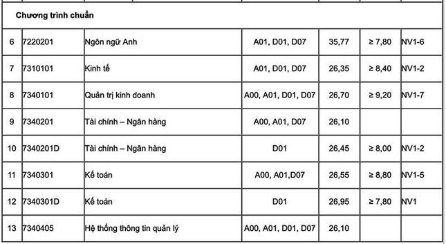 Điểm chuẩn Trường ĐH Luật Hà Nội, Học viện Tài Chính, Trường ĐH Thương mại - Ảnh 3.