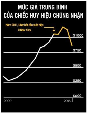 Mức giá trung bình của những chiếc huy hiệu chứng nhận trước, trong và sau khi Uber xuất hiện ở New York (vạch màu vàng là thời điểm Uber xuất hiện)