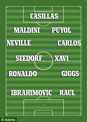 Đội hình ra sân nhiều nhất Champions League của báo Daily Mail