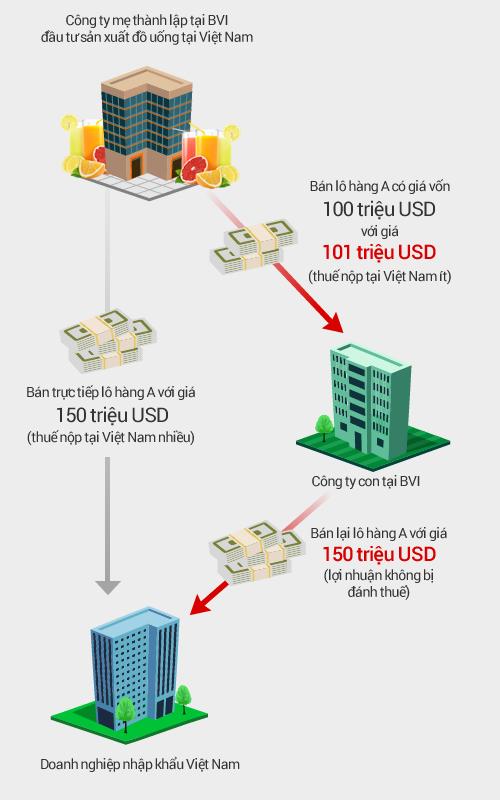 Cách doanh nghiệp lợi dụng chính sách của BVI để lách thuế tại Việt Nam hoặc quốc gia khác. Đồ họa: Tiến Thành