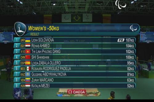 Kết quả chung cuộc hạng 50 kg nữ