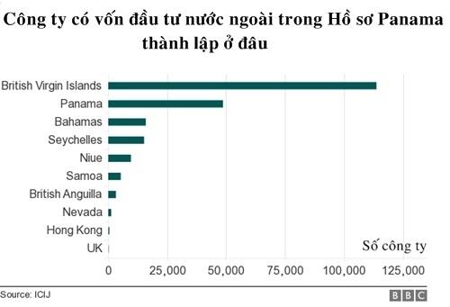 20 tỉ USD vốn FDI vào Việt Nam từ 'thiên đường thuế'