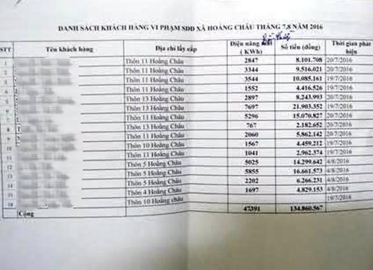 Danh sách hộ dân ăn cắp điện bị ngành điện phát hiện