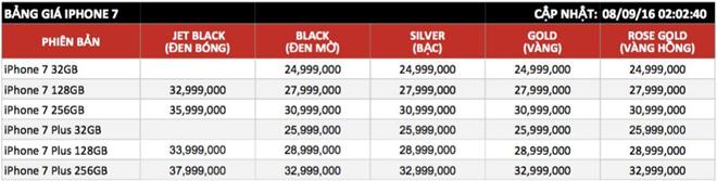Mức giá dự kiến các phiên bản iPhone 7 và 7 Plus ở TP HCM. Những con số này có thể thay đổi trong những ngày tới.