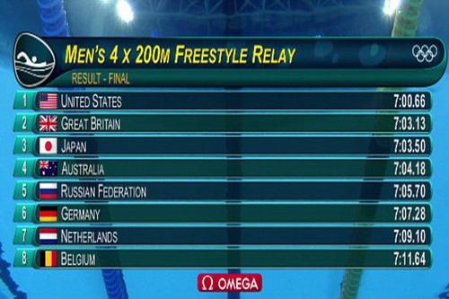 Thành tích tuyệt vời của đội bơi tiếp sức Mỹ