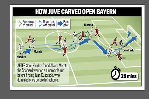 Phác họa bàn thắng của Cuadrado với pha di chuyển khó tin của Morata