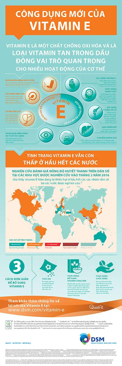 Nồng độ vitamin E tại Việt Nam thuộc hàng thấp nhất khu vực