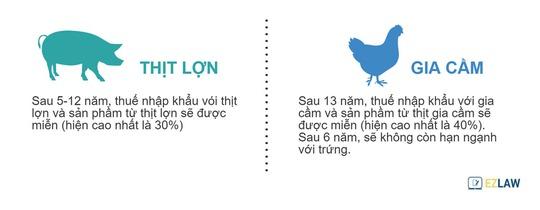 Thịt lợn và thịt gia cầm, sản phẩm chủ lực của nông nghiệp Việt Nam sẽ cạnh tranh toàn phần sau 5-13 năm
