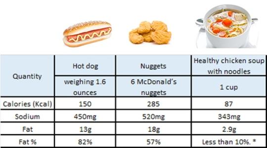 * là % chất béo sẽ giảm nếu mẹ chọn không xào qua rau củ trước khi cho vào hầm với gà, và chọn loại gà nhiều nạc. Ngoài việc cung cấp lượng calo ít hơn, thức ăn mẹ nấu còn chứa nhiều vitamin, kali và chất xơ.