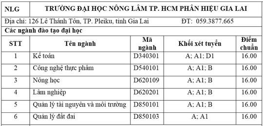 Trường ĐH Nông Lâm TP HCM công bố điểm chuẩn bổ sung