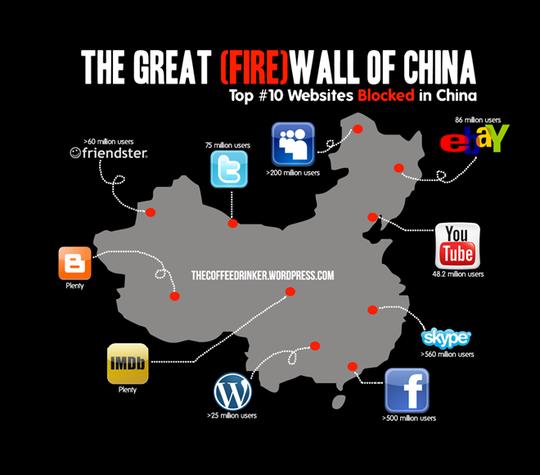 Trung Quốc hầu như không tồn tại các trang mạng xã hội phổ biến thế giới. Ảnh: Melisa MacKay.
