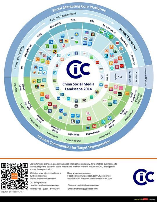 Thế giới mạng xã hội tại Trung Quốc. Ảnh: Kantar.