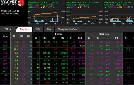 Những cổ phiếu bị bán tháo trong tuần trước như HAG, BID, GAS, FLC, JVC, HQC... thì nay lại tăng giá mạnh nhất. Ảnh chụp màn hình