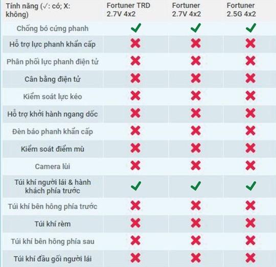 Tính năng an toàn sơ sài với nhiều cái không trên 3 model Toyota Fortuner bán chạy ở Việt Nam.