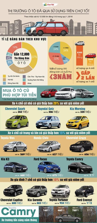 Thị trường ô tô: Xe 4 chỗ cỡ nhỏ chiếm ưu thế