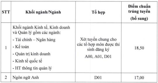 Trường ĐH Ngân hàng, Sài Gòn, Công nghiệp TP HCM công bố điểm chuẩn bổ sung