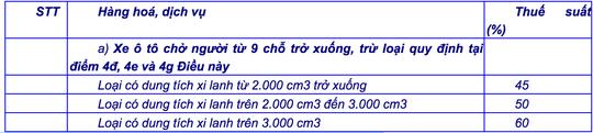 Thủ tục và thuế khi đưa ôtô đã sử dung về Việt Nam