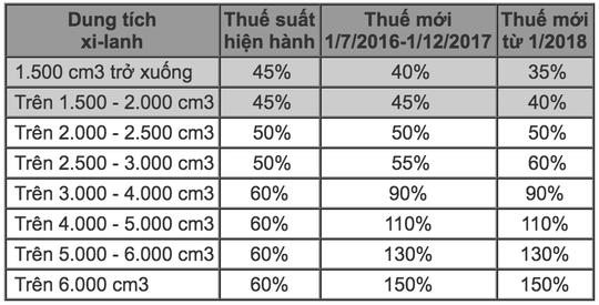Giá ôtô ở Việt Nam phải cõng bao nhiêu thuế, phí?