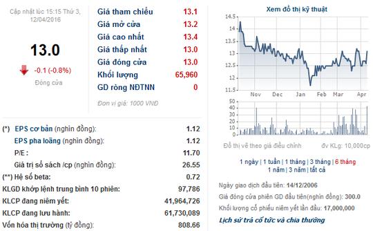 Thông tin cơ bản về cổ phiếu TDH. Nguồn: Cafef