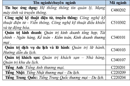 Trường ĐH Văn Hiến, Hutech công bố điểm chuẩn