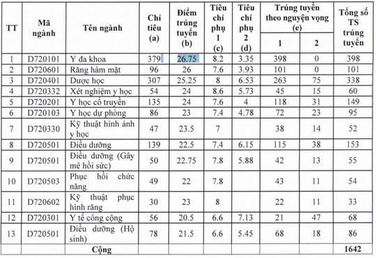 Điểm chuẩn Trường ĐH Y Dược cao nhất 26,75