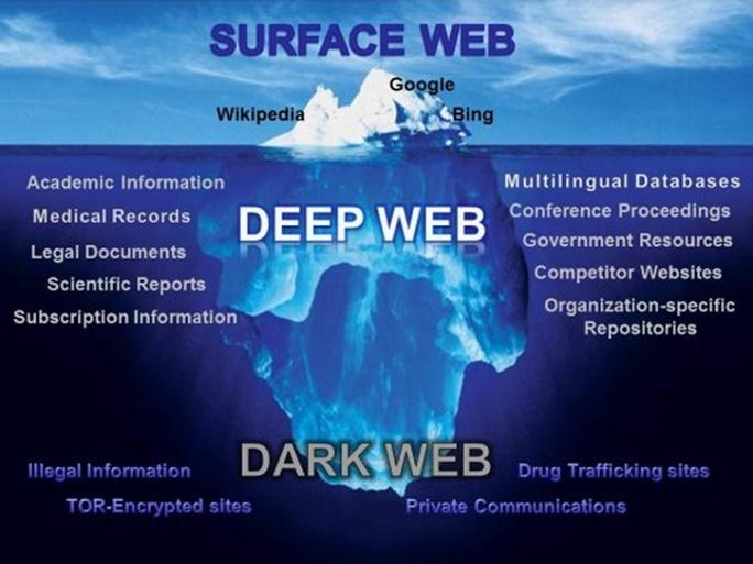 Có tới hơn 90% thông tin tồn tại trên Internet mà các công cụ tìm kiếm không thể truy ra, như cơ sở dữ liệu người dùng, webmail, các hệ thống quản trị nội dung, báo cáo khoa học... Thế giới này gọi là Deep Web. Một phần nhỏ của Deep Web chính là Dark Web - thế giới trực tuyến bí mật và đen tối.