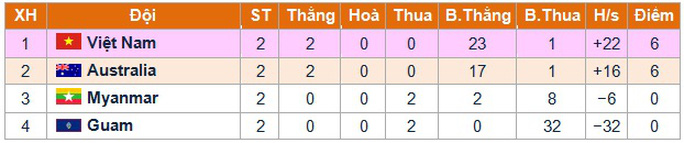 Thắng đậm Guam 18-0, U16 Việt Nam tràn trề cơ hội dự VCK châu Á
