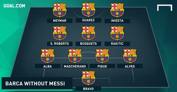 Đội hình của Barcelona nếu vắng Messi