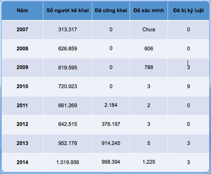 Số liệu về lượng người kê khai tài sản cũng như bị kỷ luật 8 năm qua (Nguồn: Thanh tra Chính phủ)