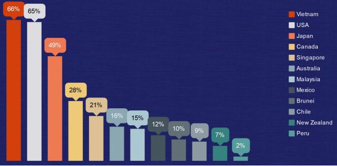 Việt Nam hưởng lợi nhiều nhất khi tham gia TPP. Nguồn: Indochina Research