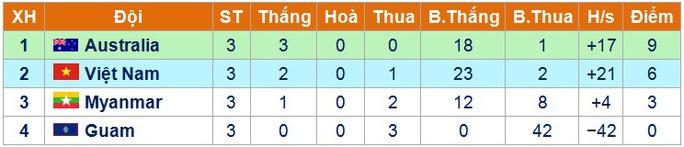 Thành tích của U16 VIệt Nam ở vòng bảng