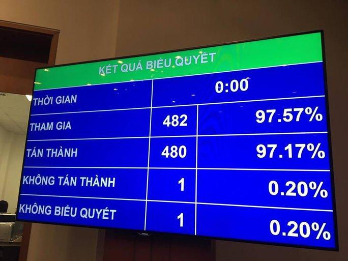 Kết quả thông qua giới thiệu bà Nguyễn Thị Kim Ngân để bầu làm Chủ tịch QH khoá XIV