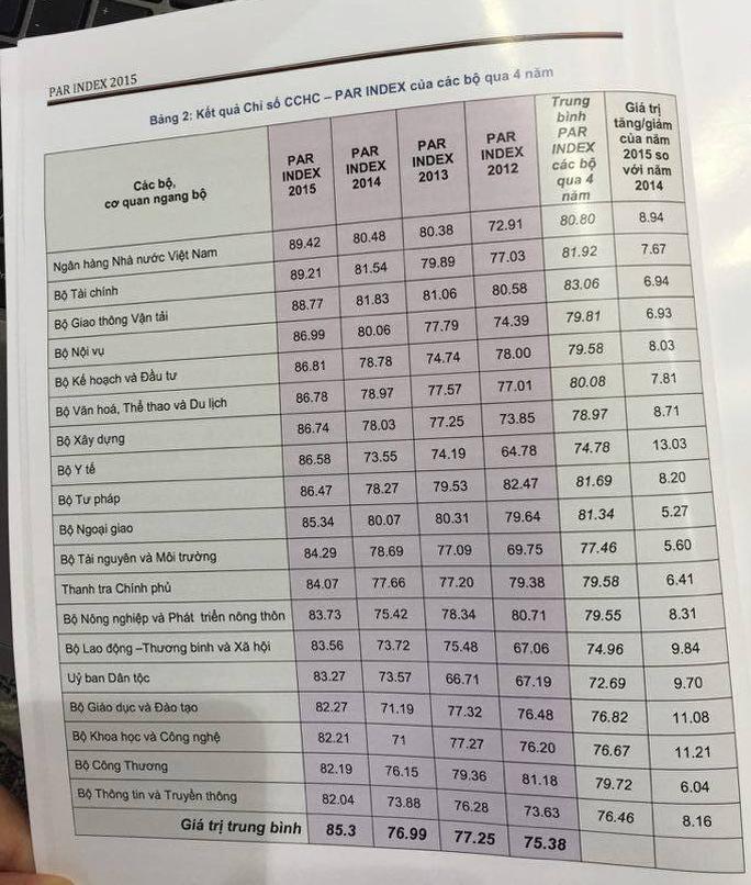 Bảng sắp hạng chỉ số cải cách hành chính bộ ngành