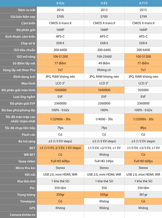 So sánh Fujifilm X-Pro2, X-E2s và X70 với các máy đời trước