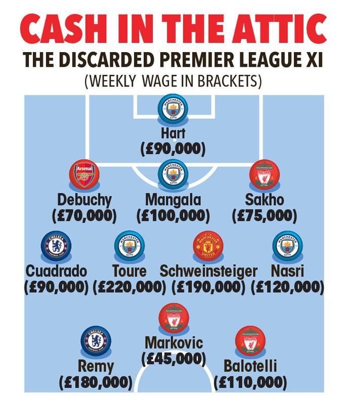 Đội hình siêu dự bị ở Premier League